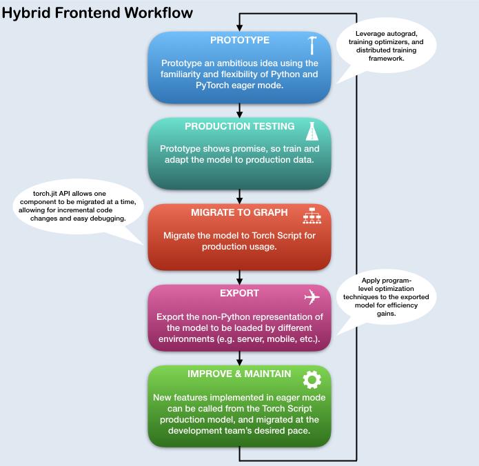 混合前端的流程图